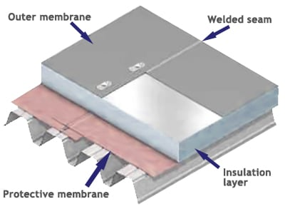Single ply membrane diagram
