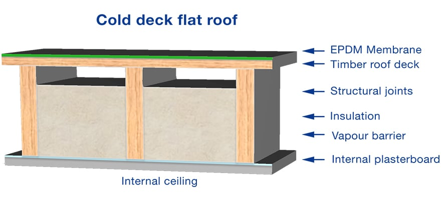 Cold deck flat roofing diagram