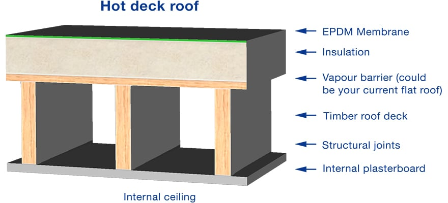 hot or warm deck flat roofing diagram